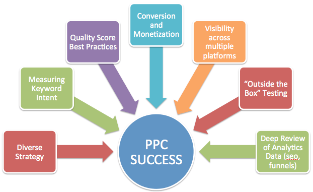 PPC Search Engine Marketing