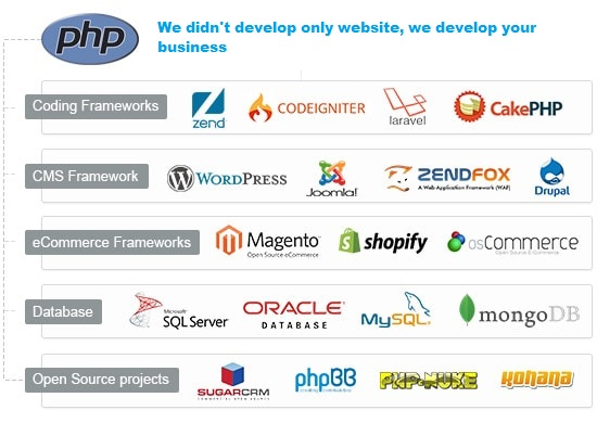 PHP Technology
